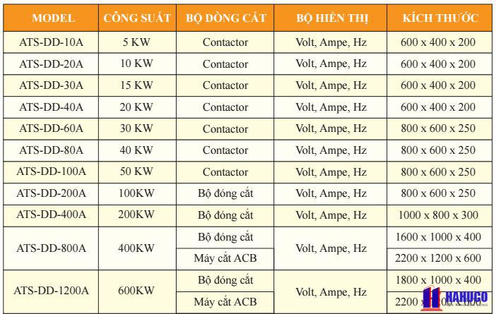 Báo giá tủ điện ATS