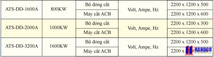 Các loại tủ điện ATS