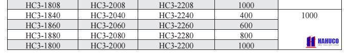 các loại tủ điện HC3 ( 2)